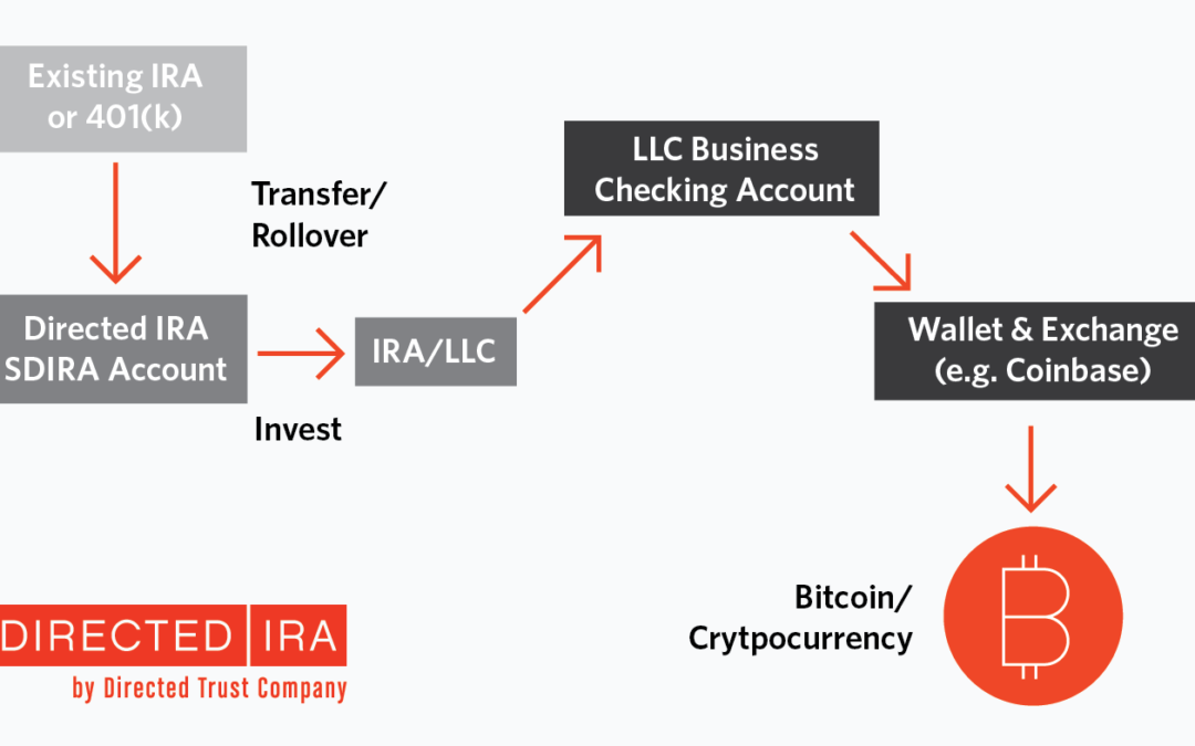 Using the IRA/LLC option to own Bitcoin and other Cryptocurrency
