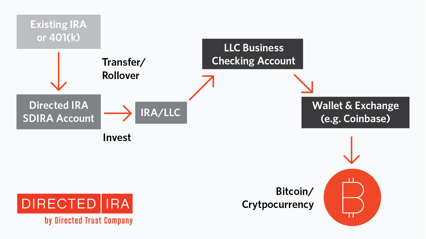 Bitcoin Directed IRA